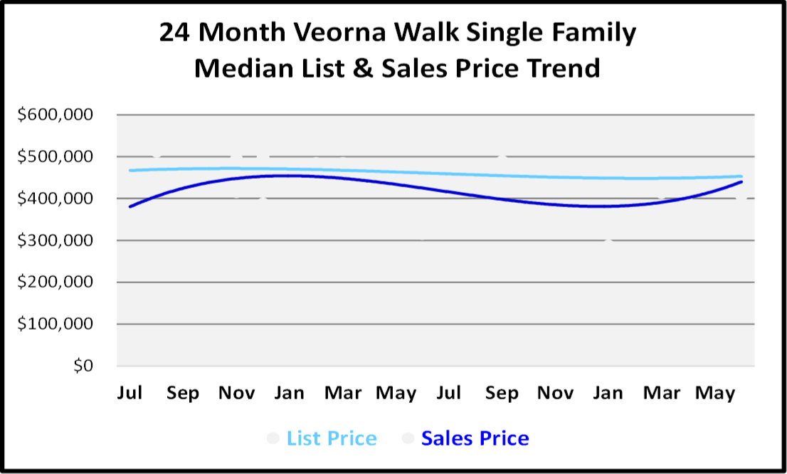 Naples Real Estate Market Report Second Quarter 2019 List and Sales Price Trends for Verona Walk Single Family Homes