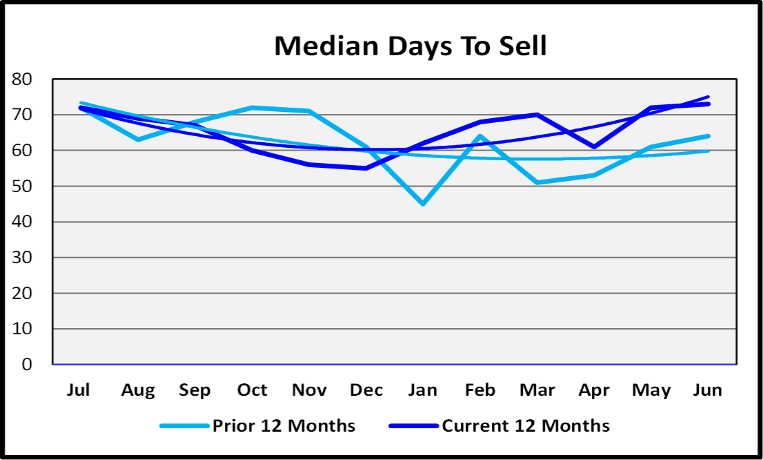 Naples Real Estate Market Report Second Quarter 2019 Median Days to Sell Graph