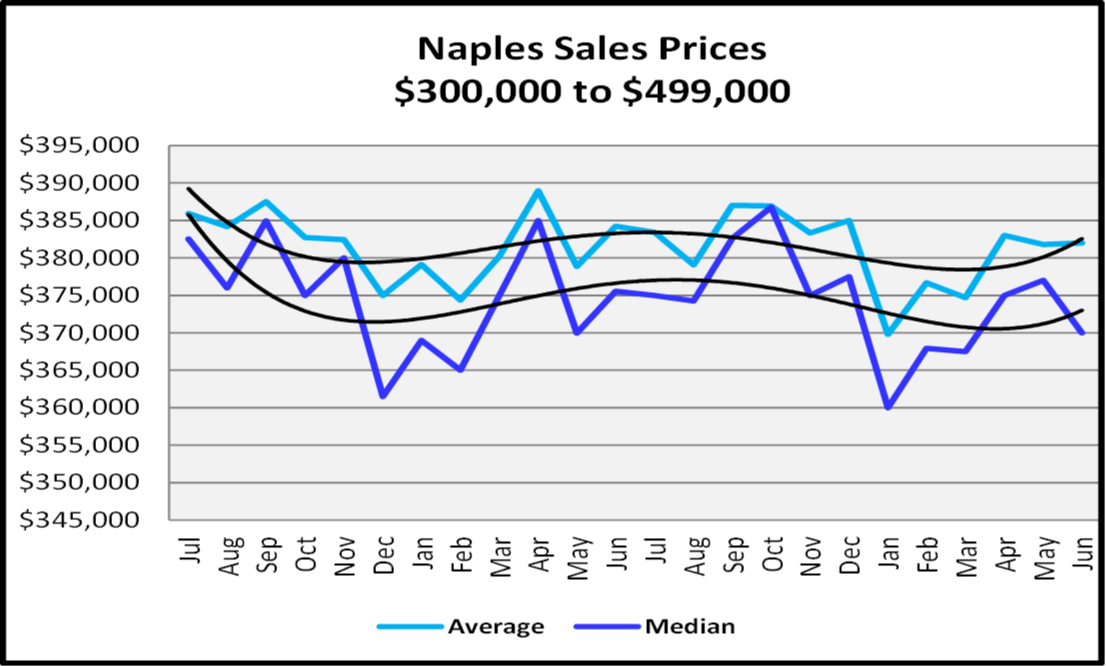 Naples Real Estate Market Report Second Quarter 2019 Naples Sales Prices $300,000 to $499,999 Graph