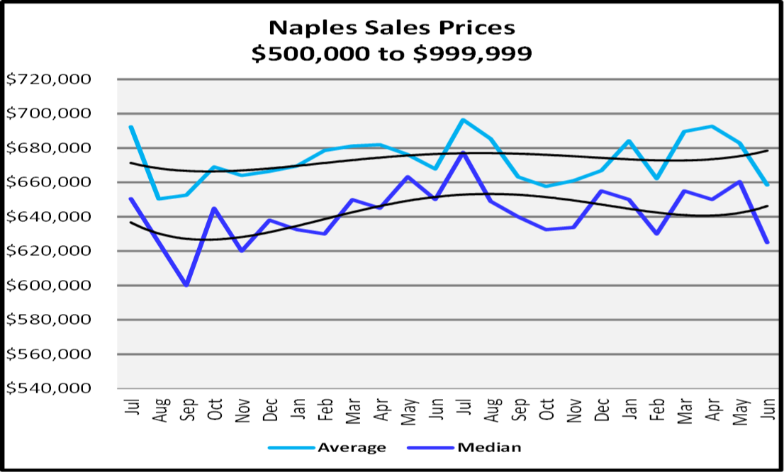 Naples Real Estate Market Report Second Quarter 2019 Naples Sales Prices $500,000 to $999,999