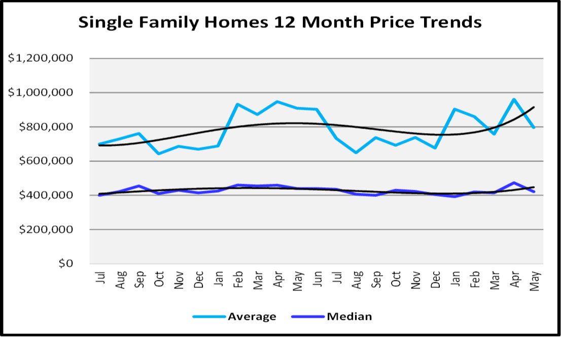 Naples Real Estate Market Report Second Quarter 2019 Naples Single Family Home Price Graph