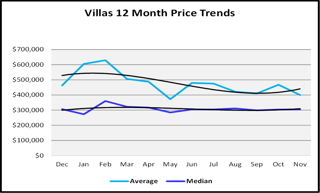 Naples Real Estate Market Report Second Quarter 2019 Naples Villa Sales Price Graph