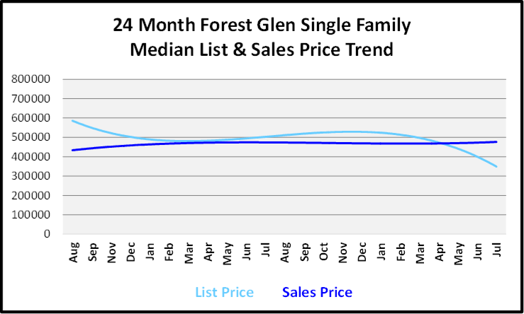 August 2019 Naples Real Estate Market Report Forest Glen Single Family Homes Price Trends Graph