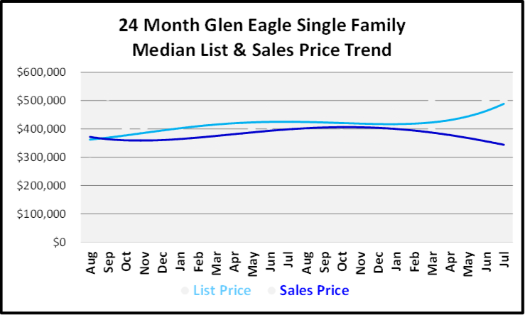August 2019 Naples Real Estate Market Report Glen Eagle Single Family Homes Price Trends Graph