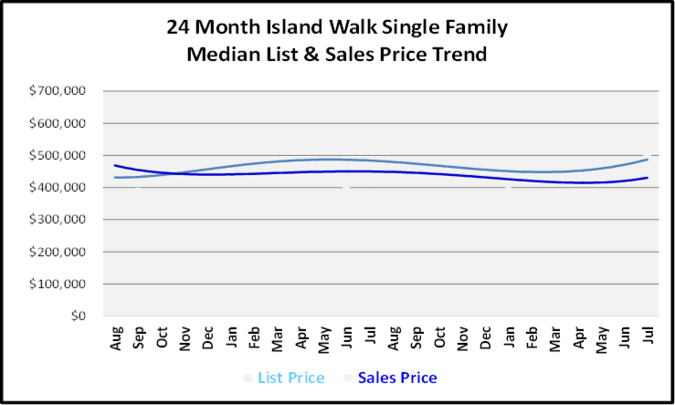 August 2019 Naples Real Estate Market Report Island Walk Single Family Homes Price Trends Graph