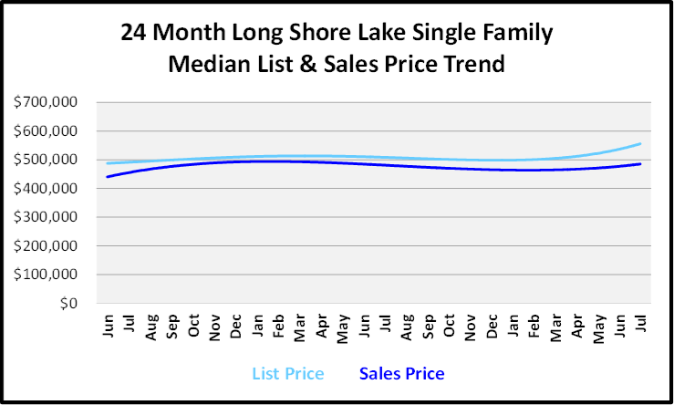 August 2019 Naples Real Estate Market Report Long Shore Lake Single Family Homes Price Trends Graph
