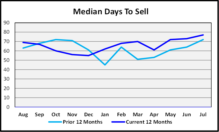 August 2019 Naples Real Estate Market Report Median Days to Sell Graph