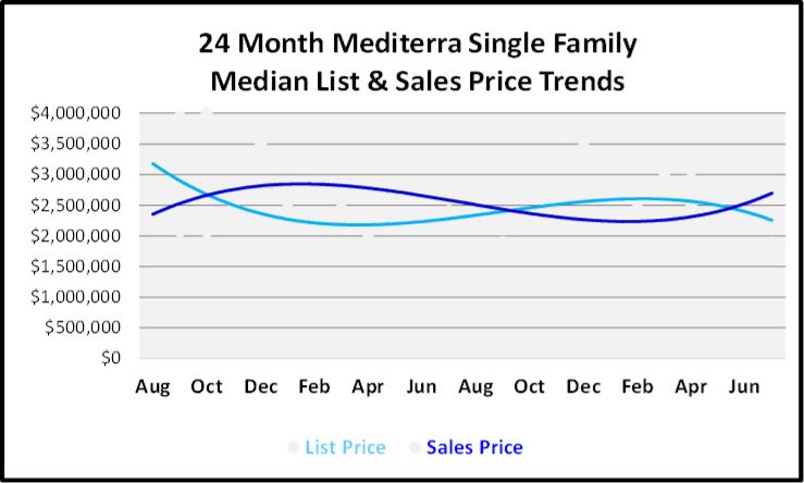 August 2019 Naples Real Estate Market Report Mediterra Single Family Homes Price Trends Graph