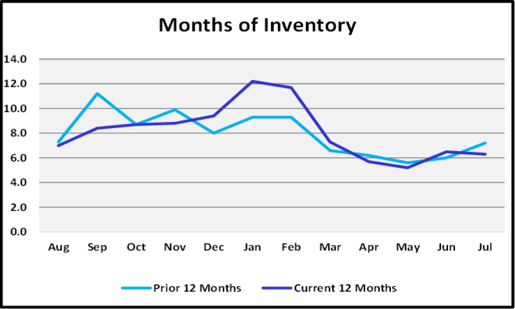 August 2019 Naples Real Estate Market Report Months of Invengtory Graph