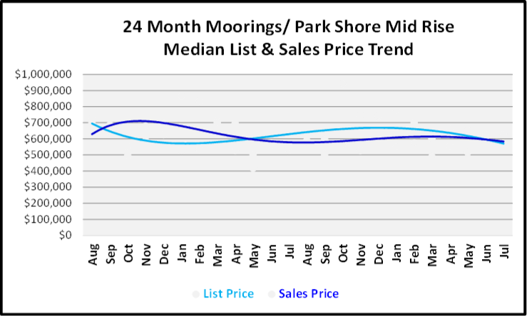 August 2019 Naples Real Estate Market Report Moorings - Park Shore Single Mid Rise Price Trends Graph