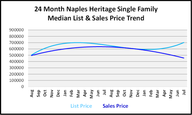 August 2019 Naples Real Estate Market Report Naples Heritage ingle Family Homes Price Trends Graph