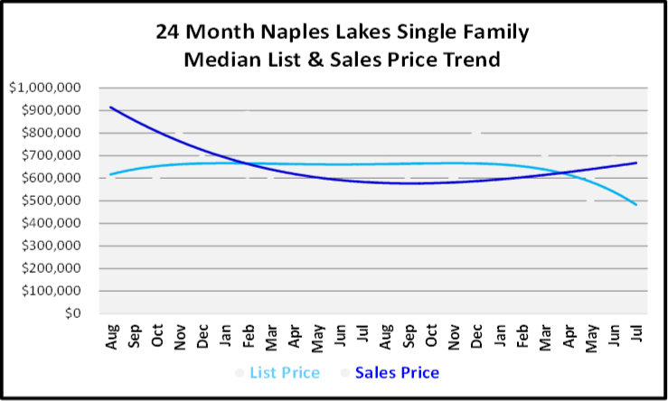 August 2019 Naples Real Estate Market Report Naples Lakes Single Family Homes Price Trends Graph