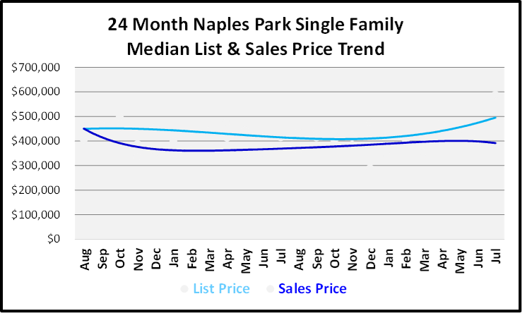August 2019 Naples Real Estate Market Report Naples Park Single Family Homes Price Trends Graph