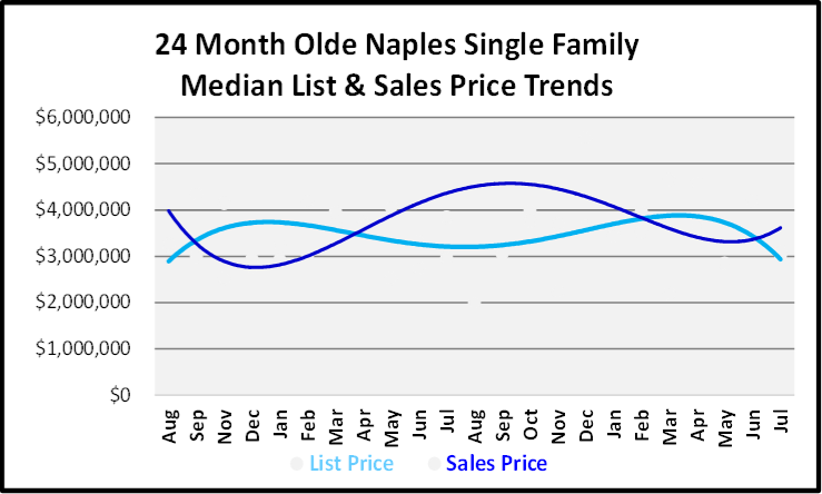 August 2019 Naples Real Estate Market Report Olde Naples Single Family Homes Price Trends Graph