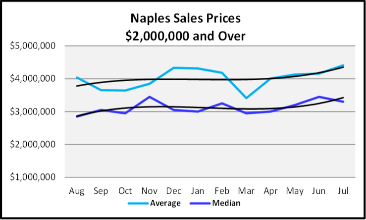 August 2019 Naples Real Estate Market Report Sales Price Trends $2,000,000 and Over Trends Graph