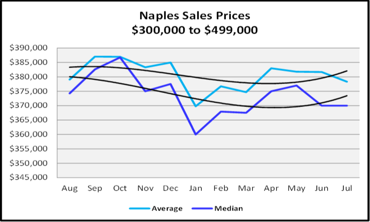 August 2019 Naples Real Estate Market Report Sales Price Trends $300,000 to $499,999 Graph