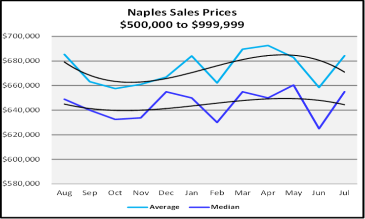 August 2019 Naples Real Estate Market Report Sales Price Trends $500,000 to $999,999 Graph