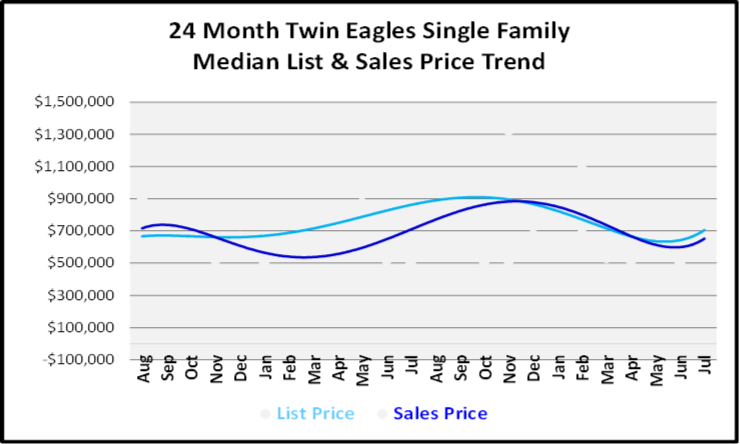 August 2019 Naples Real Estate Market Report Twin Eagles Single Family Homes Price Trends Graph