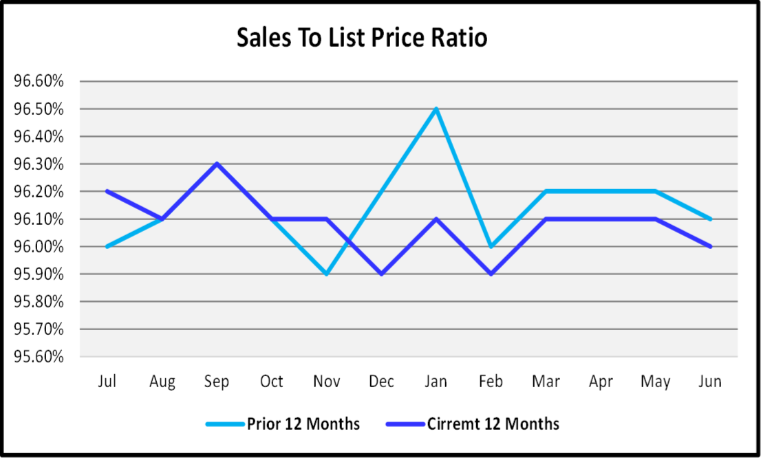 Naples Real Estate Market Report Second Quarter 2019 Sales to List Price Ratio Graph