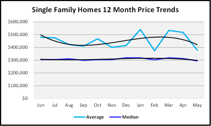 August 2019 Naples Real Estate Market Report Single Family Homes Price Trends