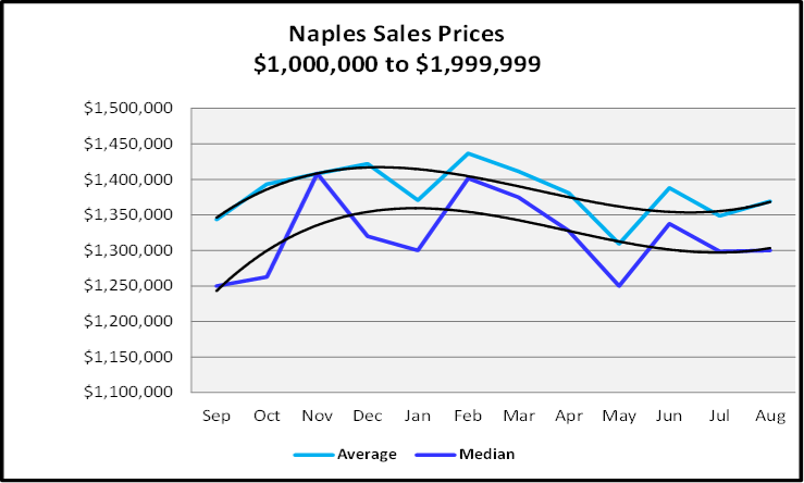 September 2019 Naples Real Estate Market Report $1,000,000 to $1,999,999 Naples Sales Price Graph