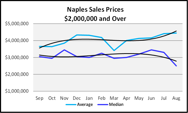 September 2019 Naples Real Estate Market Report $2,000,000 and over Naples Sales Price Graph