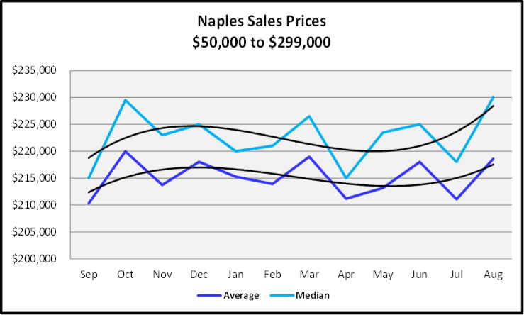 September 2019 Naples Real Estate Market Report $50,000 to $299,999 Naples Sales Price Graph