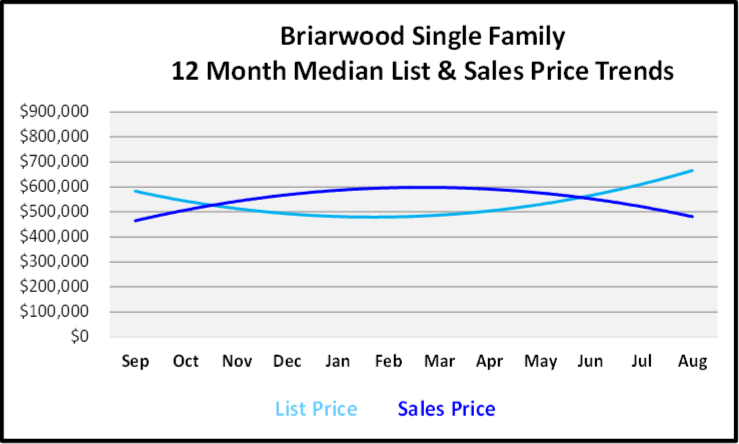 September 2019 Naples Real Estate Market Report Briarwood Single Family Homes Price Trends