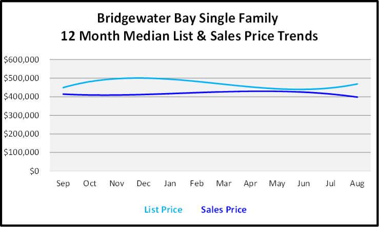 September 2019 Naples Real Estate Market Report Bridgewater Bay Single Family Homes Price Trends