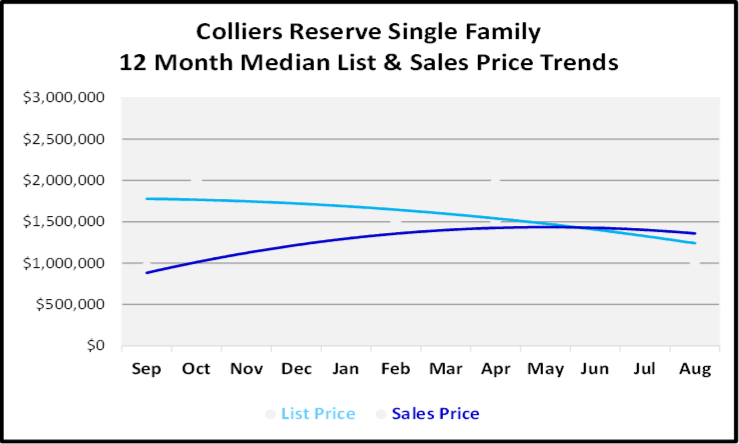 September 2019 Naples Real Estate Market Report Collier's Reserve Single Family Homes Price Trends