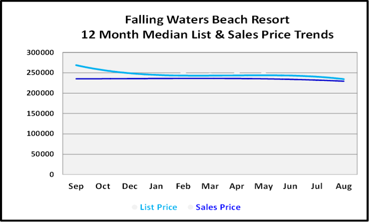 September 2019 Naples Real Estate Market Report Falling Waters Beach Resort Price Trends
