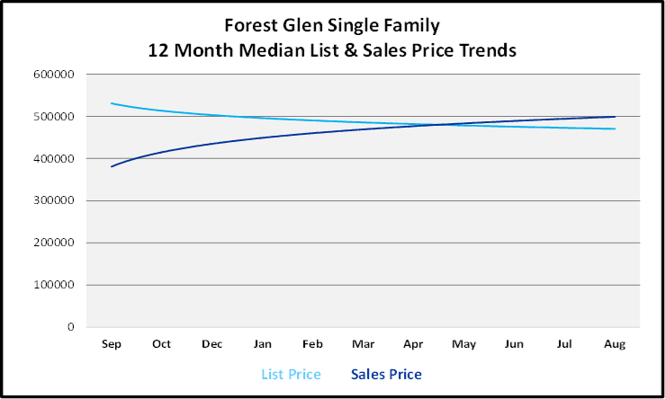 September 2019 Naples Real Estate Market Report Forest Glen Single Family Homes Price Trends