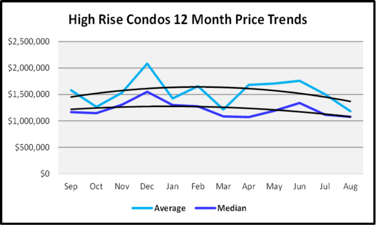 September 2019 Naples Real Estate Market Report High Rise Price Trends