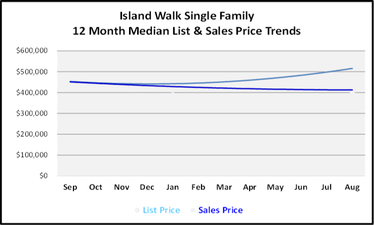 September 2019 Naples Real Estate Market Report Island Walk Single Family Homes Price Trends