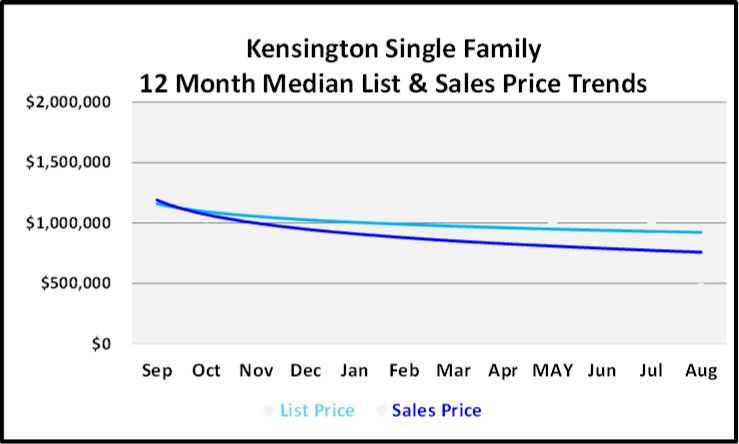 September 2019 Naples Real Estate Market Report Kensington Single Family Homes Price Trends