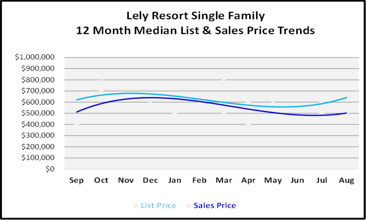 September 2019 Naples Real Estate Market Report Lely Resort Single Family Homes Price Trends