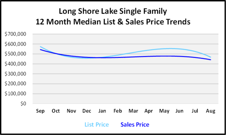 September 2019 Naples Real Estate Market Report Long Shore Lake Single Family Homes Price Trends