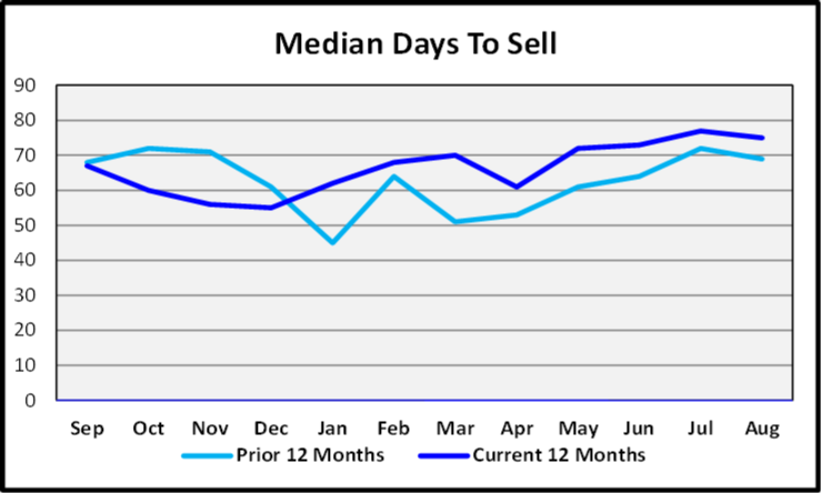 September 2019 Naples Real Estate Market Report Median Days to Sell Graph