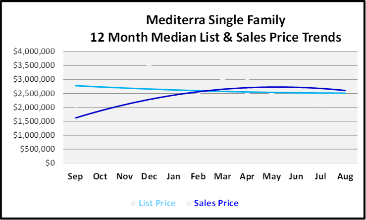 September 2019 Naples Real Estate Market Report Mediterra Single Family Homes Price Trends