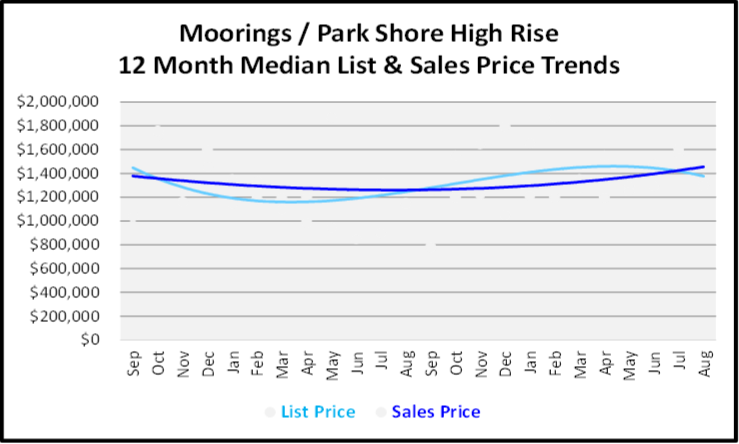 September 2019 Naples Real Estate Market Report Moorings Park Shore High Rise Condos Price Trends