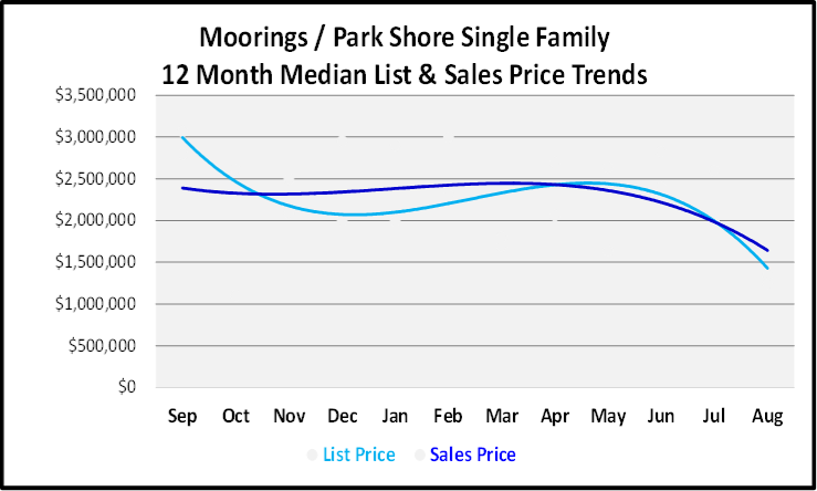 September 2019 Naples Real Estate Market Report Moorings Park Shore Single Family Homes Price Trends
