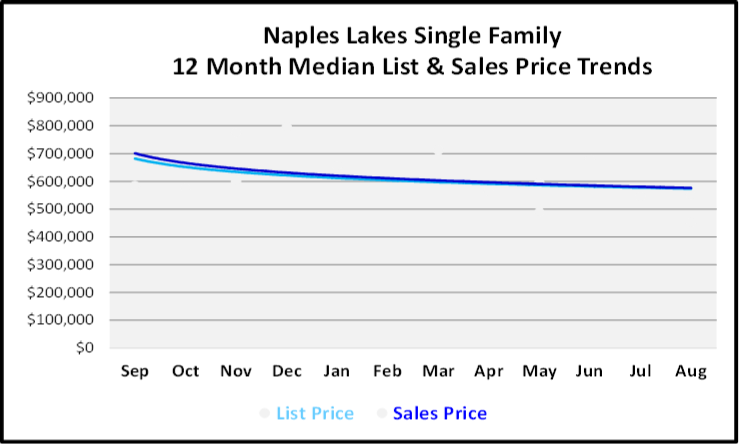 September 2019 Naples Real Estate Market Report Nap[les Lakes Single Family Homes Price Trends