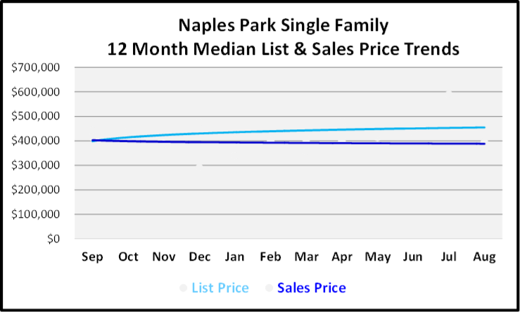 September 2019 Naples Real Estate Market Report Naples Park Single Family Homes Price Trends