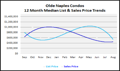 September 2019 Naples Real Estate Market Report Olde Naples Condos Price Trends