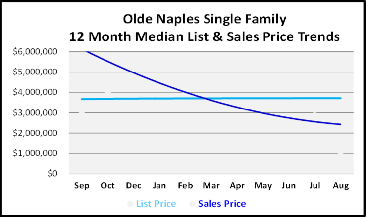 September 2019 Naples Real Estate Market Report Olde Naples Single Family Homes Price Trends