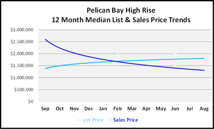 September 2019 Naples Real Estate Market Report Pelican Bay High Rise Price Trends