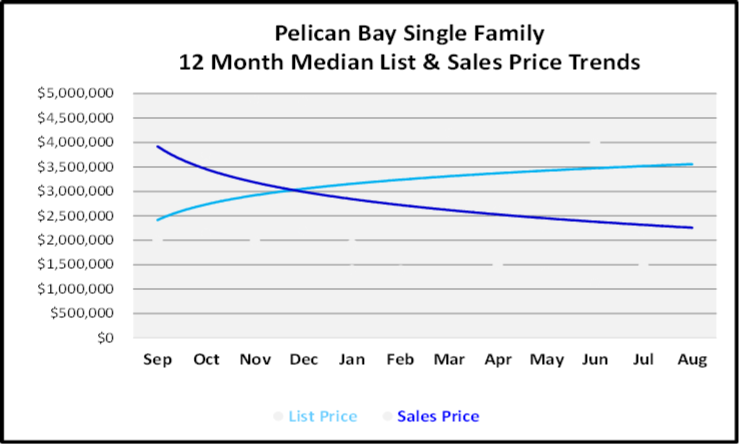 September 2019 Naples Real Estate Market Report Pelican Bay Single Family Homes Price Trends
