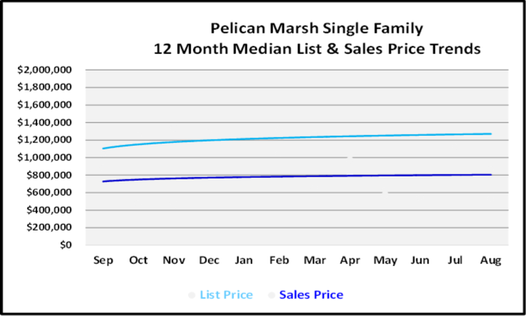 September 2019 Naples Real Estate Market Report Pelican Marsh Single Family Homes Price Trends