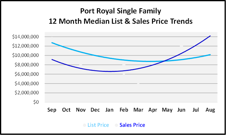 September 2019 Naples Real Estate Market Report Port Royal Single Family Homes Price Trends