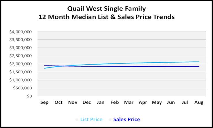 September 2019 Naples Real Estate Market Report Quail West Single Family Homes Price Trends